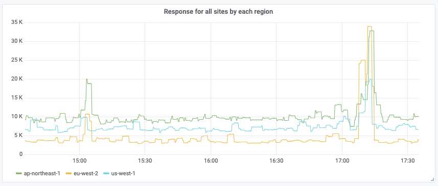 Grafana graph response time for all regions aggregation