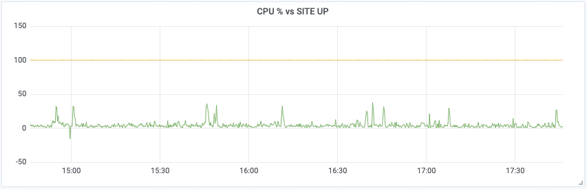 Grafana graph with combined CUP and up status