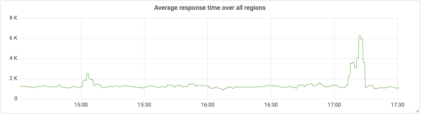 Grafana graph SLA performance