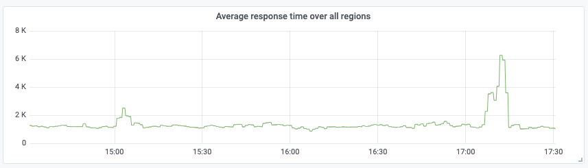 Grafana graph average response time aggregation