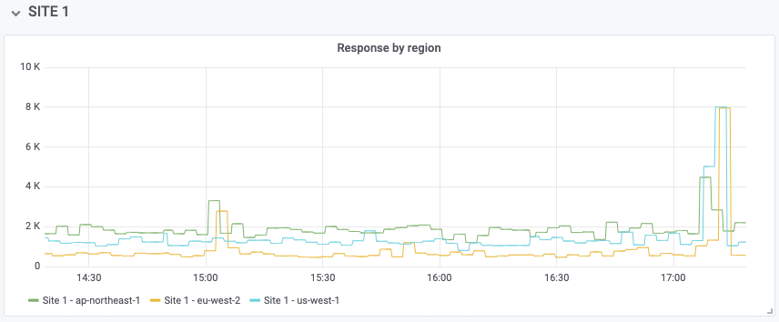 Grafana graph response time per region