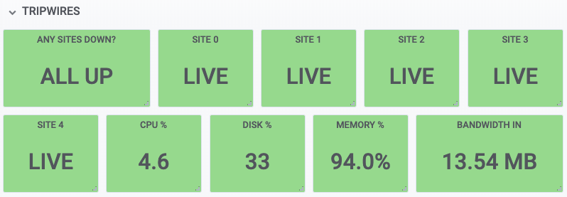 Grafana Tripwire dashboard