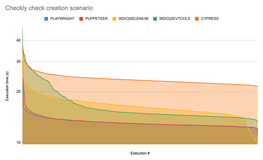 Chart of execution time across runs (in logarithmic scale) for checkly check creation scenario
