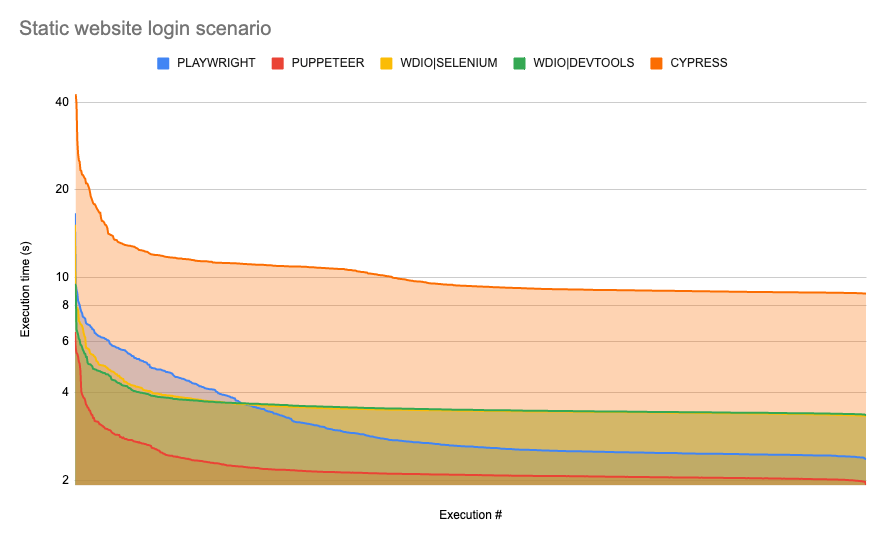 chart showing execution time across runs (in logarithmic scale) for static website demo